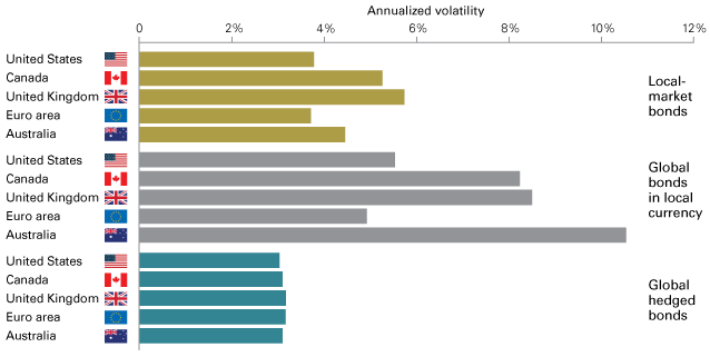 Hedged global bonds tend to have lower volatility than local-market bonds
